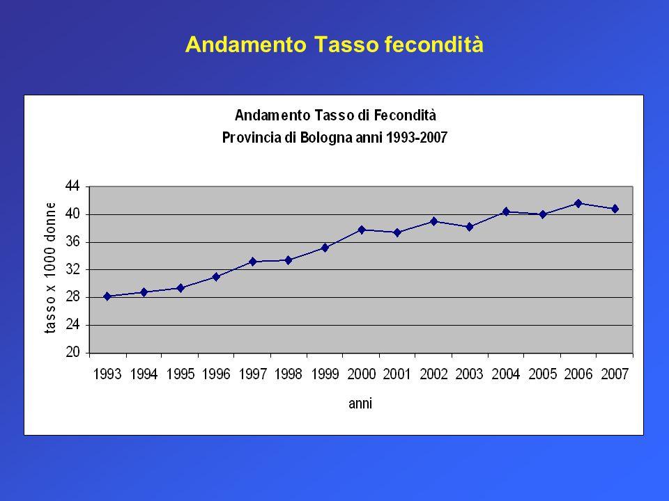 Rapporto standardizzato di mortalità (SMR) per tumori e malattie cardiovascolari - Confronto tra aree territoriali (valore medio Anni 1993-2007) * * * *** * * * * * Statisticamente significativo rispetto al valore medio provinciale