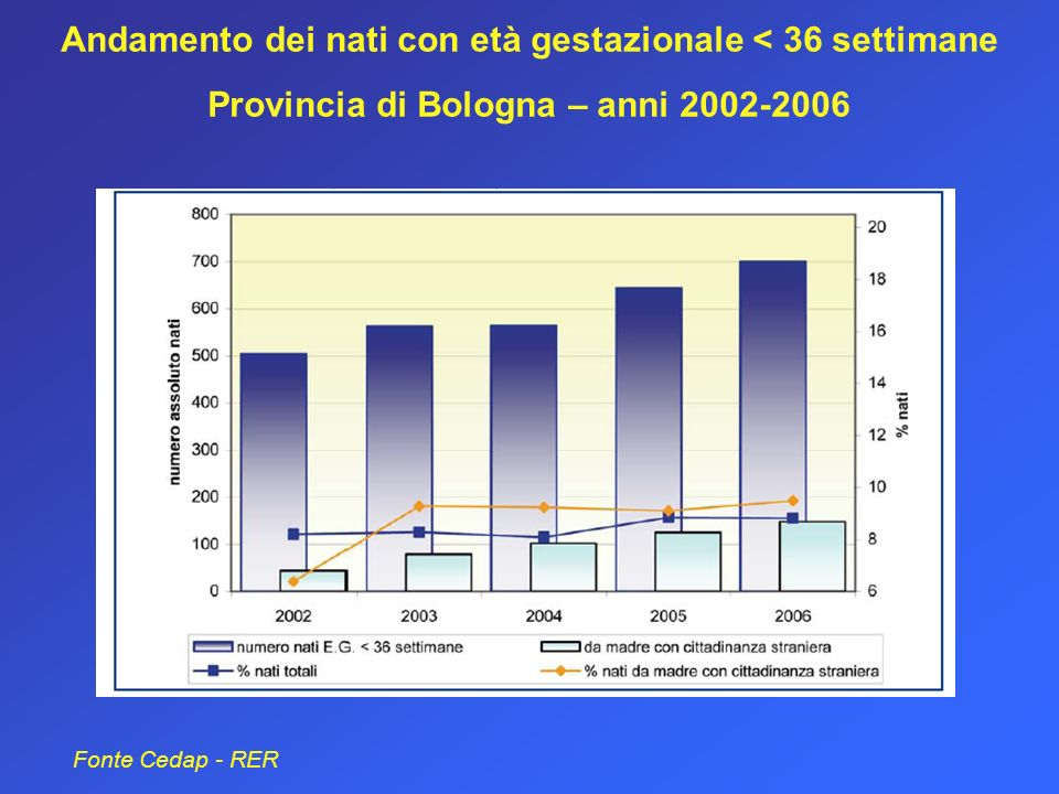 Andamento dei nati con età gestazionale < 36 settimane Provincia di Bologna – anni 2002-2006 Fonte Cedap - RER