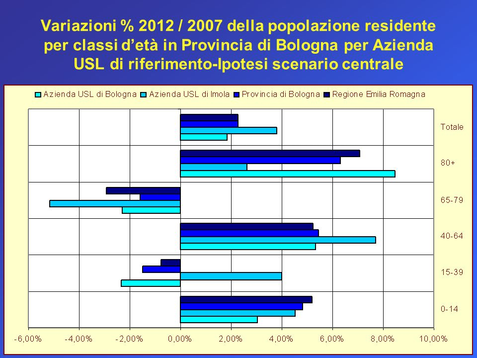 Variazioni % 2012 / 2007 della popolazione residente per classi detà in Provincia di Bologna per Azienda USL di riferimento-Ipotesi scenario centrale
