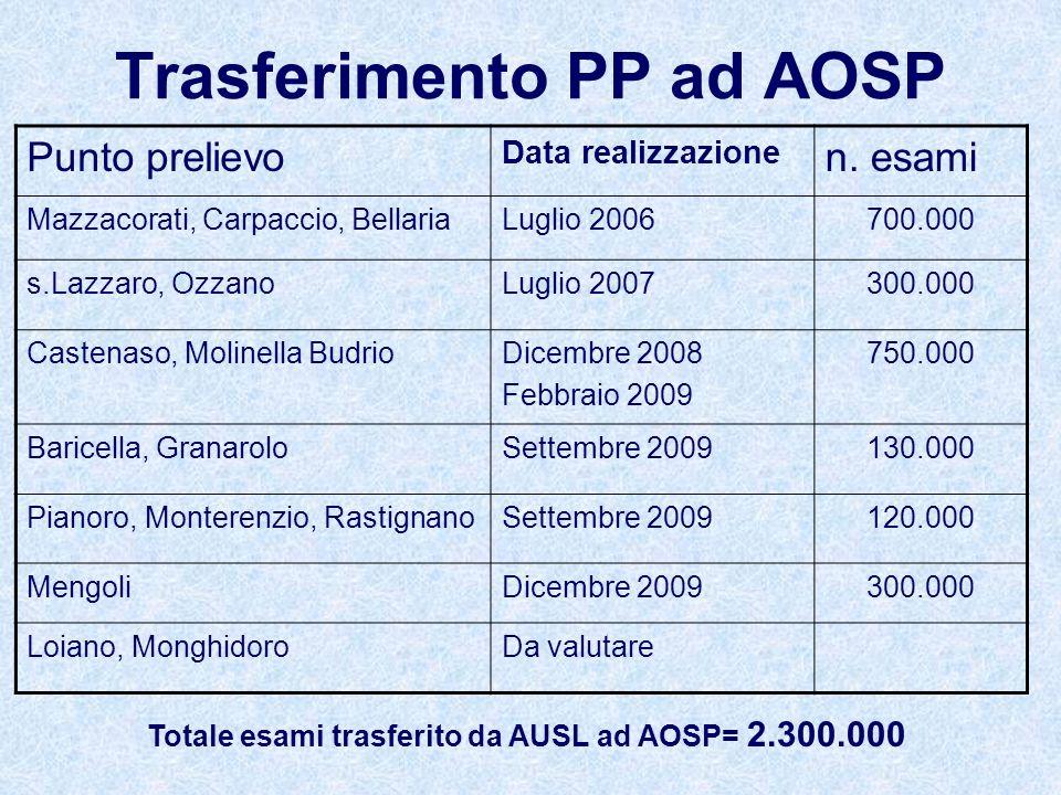 Trasferimento PP ad AOSP Punto prelievo Data realizzazione n.