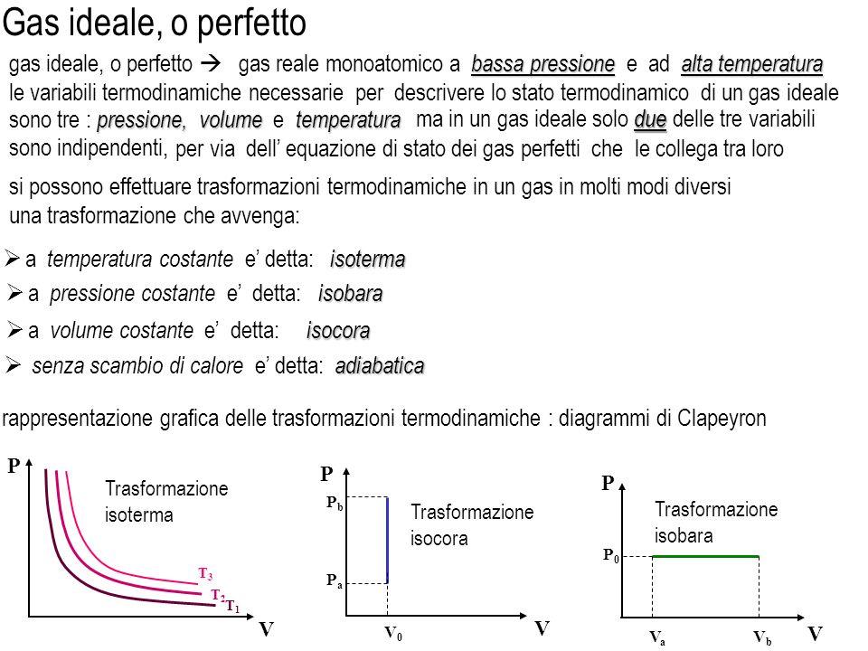 legge di Boyle isoterme in trasformazioni isoterme di un gas perfetto sussiste la relazione legge di Charles o di Gay- Lussac isobara isobare in trasformazioni isobare di un gas perfetto sussiste la relazione Kelvin - T e la temperatura del gas in gradi Kelvin - e una costante centigradi - V 0 e il volume del gas alla temperatura di zero gradi centigradi - V e il volume occupato dal gas alla generica temperatura T Leggi dei gas ideali ( perfetti ) legge di Gay-Lussac isocora isocore in trasformazioni isocore di un gas perfetto sussiste la relazione centigradi - P 0 e la pressione del gas alla temperatura di zero gradi centigradi - P e la pressione del gas alla generica temperatura T volumi uguali di gas ideali diversi, alla stessa pressione e temperatura, contengono lo stesso numero di molecole legge di Avogadro dove da notare che 0 ha le dimensioni di una temperatura