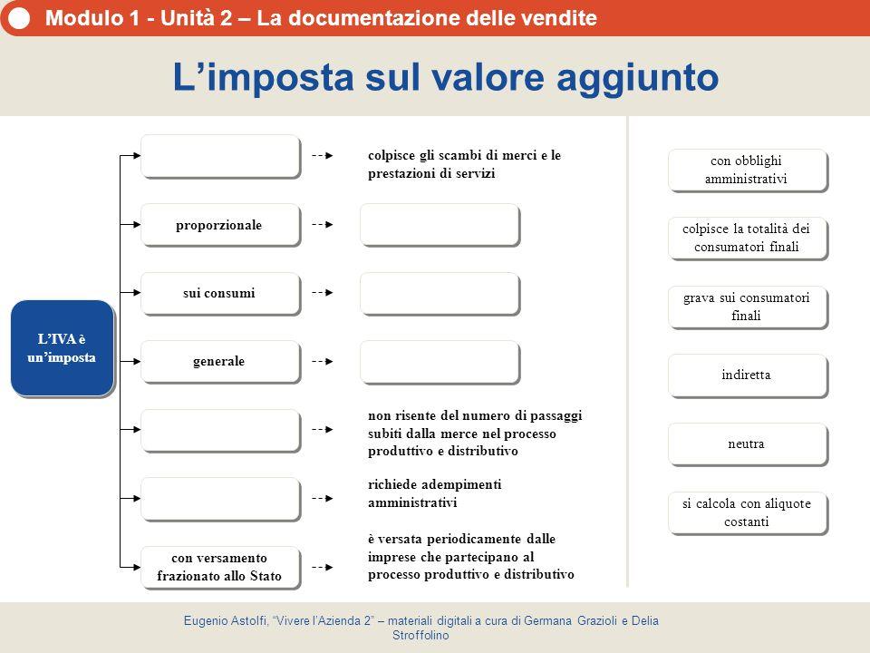 Modulo 1 - Unità 2 – La documentazione delle vendite Eugenio Astolfi, Vivere lAzienda 2 – materiali digitali a cura di Germana Grazioli e Delia Stroffolino Calcolo dellIVA da versare Meccanismo di calcolo dellIVA da versare IVA su vendite (IVA a debito) - IVA su acquisti (IVA a credito) IVA su vendite (IVA a debito) - IVA su acquisti (IVA a credito) deduzione imposta da imposta IVA da versare