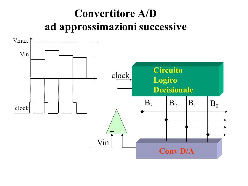 Convertitore A/D ad approssimazioni successive Conv D/A B0B0 B1B1 B2B2 B3B3 clock Circuito Logico Decisionale Vin Vmax Vin clock