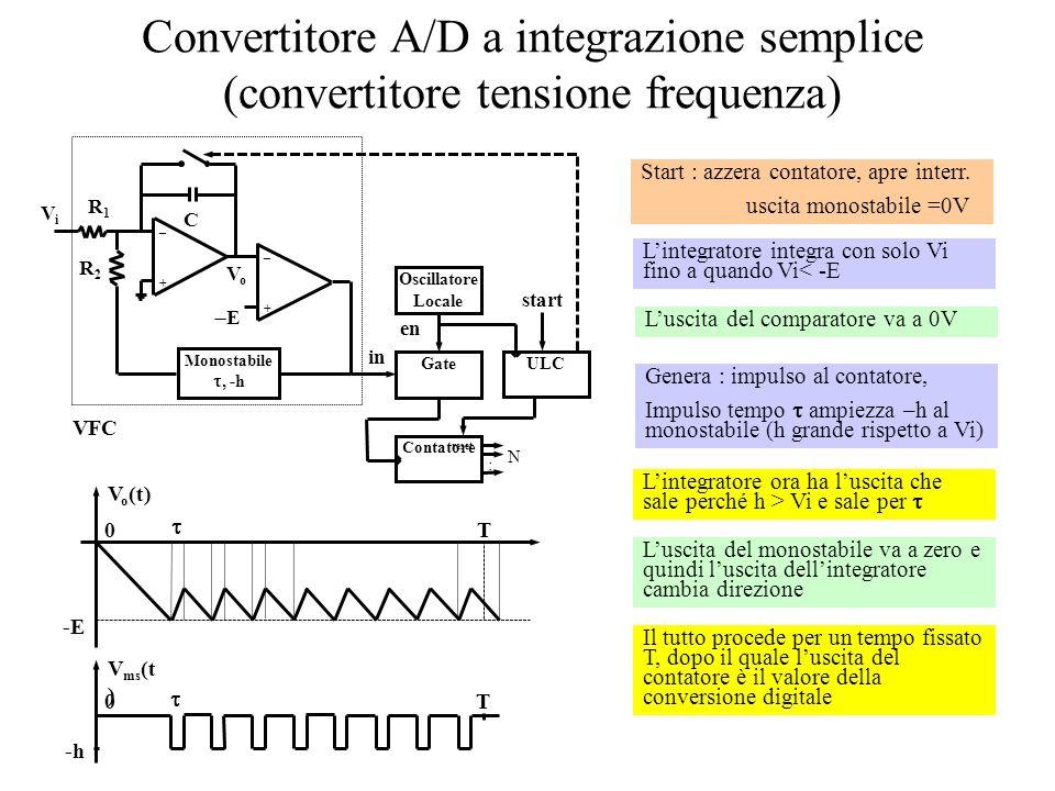 Convertitore A/D a integrazione semplice (convertitore tensione frequenza) _+_+ R1R1 VoVo C ViVi E ULC in Oscillatore Locale Gate en Contatore : N reset _+_+ R2R2 Monostabile, -h start VFC -E V o (t) 0 T -h V ms (t ) 0 T Start : azzera contatore, apre interr.