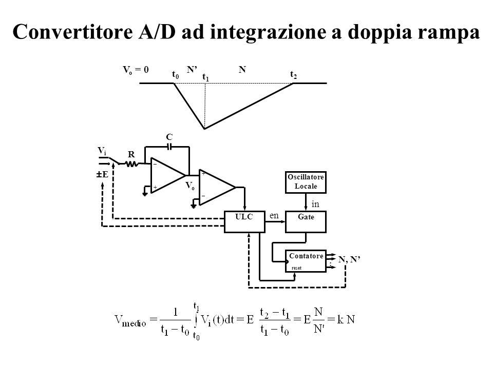 Convertitore A/D ad integrazione a doppia rampa en _+_+ R VoVo C +_+_ ViVi ±E ULC Oscillatore Locale Gate in Contatore : N, N reset NN t0t0 t1t1 t2t2 V o = 0