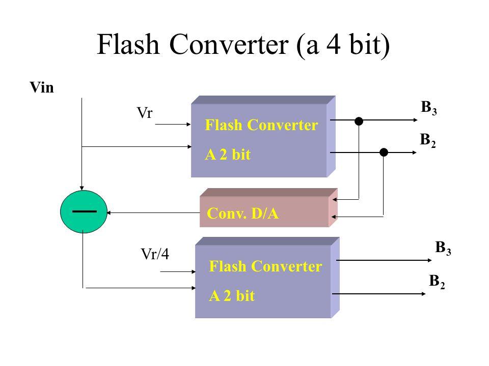 Flash Converter (a 4 bit) Vin B3B3 B2B2 Flash Converter A 2 bit Vr B3B3 B2B2 Flash Converter A 2 bit Vr/4 Conv.