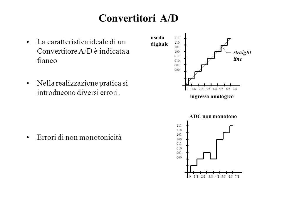 Convertitori A/D Errori di OFF SET Errori di non linearità o di guadagno 111 110 101 100 011 010 001 000 offset error +1½ LSB caratteristica ideale 0 1/8 2/8 3/8 4/8 5/8 6/8 7/8 111 110 101 100 011 010 001 000 0 1/8 2/8 3/8 4/8 5/8 6/8 7/8 caratteristica ideale gain error 1¼ LSB