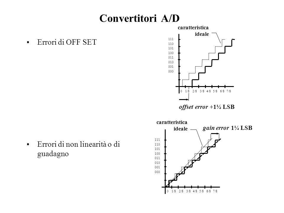 Convertitori A/D Errori dovuti a disimmetrie dei componenti Errore di linearità differenziale che si evidenzia con una disuniformità dei gradini, –per un ADC è (b-a) Errore di linearità integrale che tiene conto non dellerrore locale ma delleventuale cumularsi degli errori 111 110 101 100 011 010 001 000 0 1/8 2/8 3/8 4/8 5/8 6/8 7/8 caratteristica ideale a b b a differential error 111 110 101 100 011 010 001 000 0 1/8 2/8 3/8 4/8 5/8 6/8 7/8 caratteristica ideale integral error +1 LSB