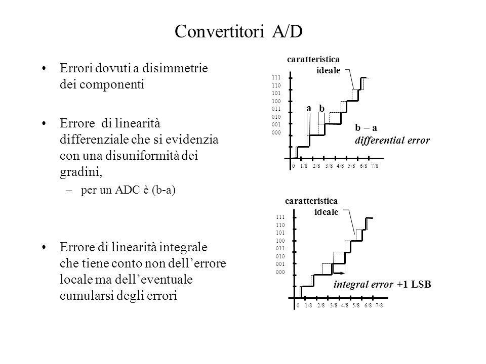 Convertitori A/D Errore di linearità differenziale per il convertitore A/D TLC5540 della TEXAS Errore di linearità integrale per il convertitore A/D TLC5540 della TEXAS