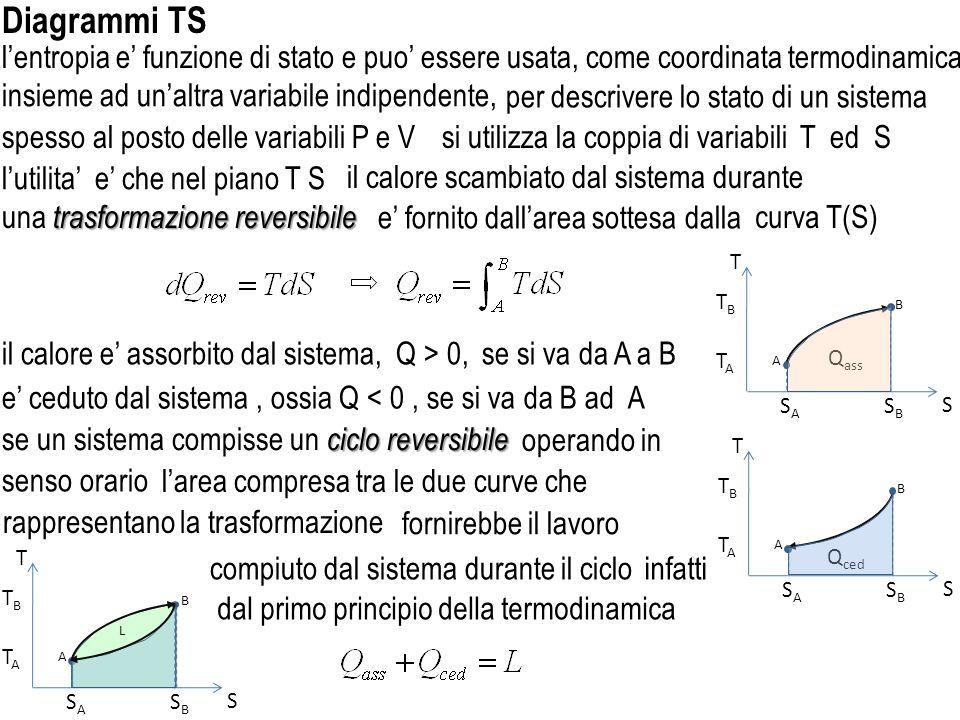 reversibile se si opera in modo adiabatico reversibile sistema sistema, la variazione di entropia del sistema che compie il ciclo sara sempre T SASA SBSB T S A B Q qualsiasi trasformazione ciclica, S A = S B T S A B TATA TBTB dunque durante una di un sistema termodinamico del teorema di Clausius per le trasformazioni reversibili reversibile se si opera in modo isotermo reversibile poiche in ogni adiabatica dQ = 0 e visto lenunciato dove Q e il calore scambiato alla temperatura T ciclico se si opera in modo ciclico, nel piano T S una trasformazione isoterma reversibile nel piano T S una trasformazione adiabatica reversibile e rappresentata da una linea verticale e rappresentata da una linea orizzontale e nulla dato che lentropia e funzione di stato reversibile o irreversibile, sara sistema la variazione di entropia del sistema qualunque qualunque siano le trasformazioni effettuate dal