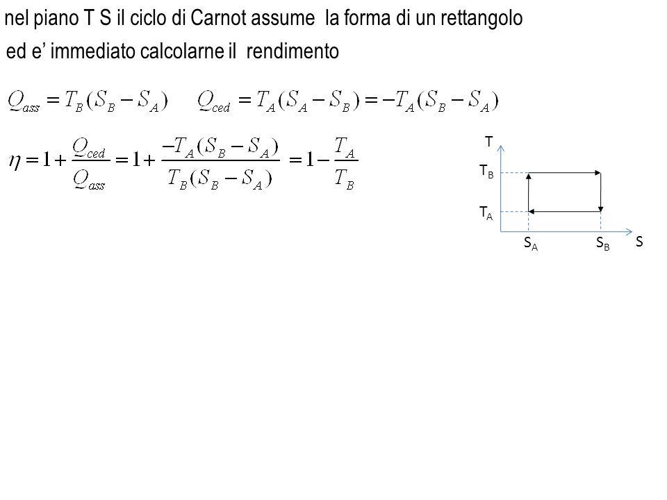 nel piano T S il ciclo di Carnot assume la forma di un rettangolo TATA TBTB SASA SBSB T S ed e immediato calcolarne il rendimento
