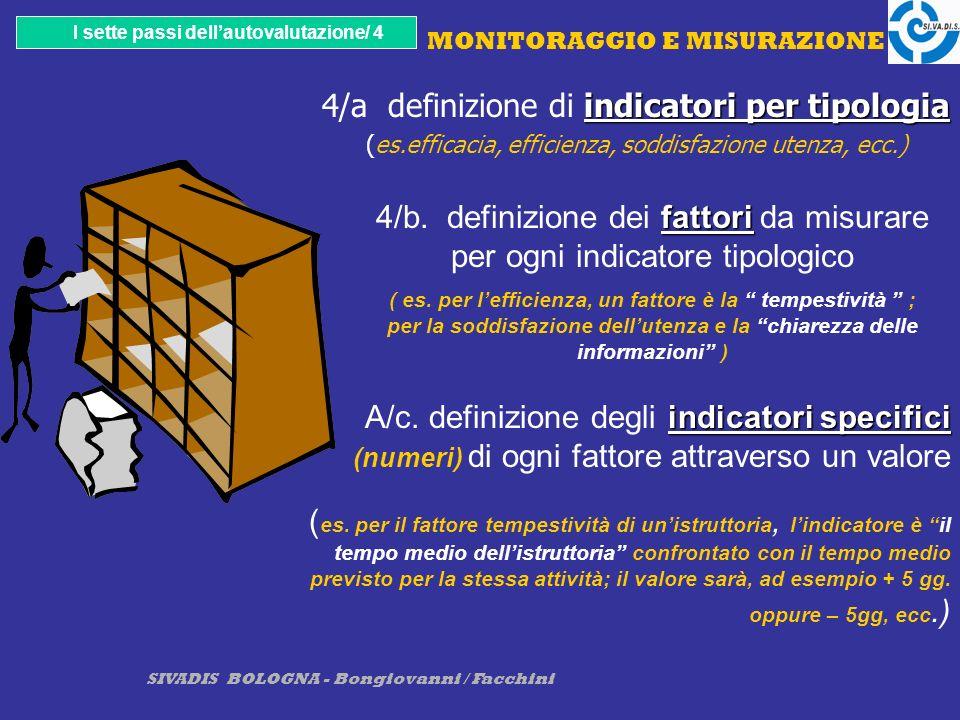 SIVADIS BOLOGNA - Bongiovanni / Facchini MONITORAGGIO E MISURAZIONE indicatori per tipologia 4/a definizione di indicatori per tipologia (es.efficacia, efficienza, soddisfazione utenza, ecc.) I sette passi dellautovalutazione/ 4 fattori 4/b.