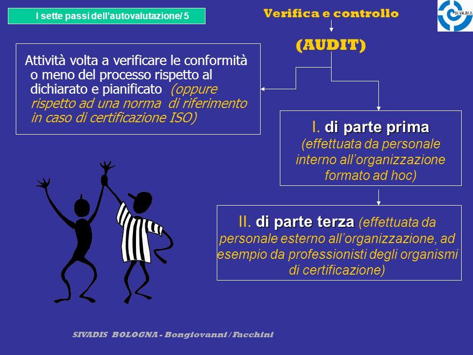 SIVADIS BOLOGNA - Bongiovanni / Facchini Verifica e controllo (AUDIT) Attività volta a verificare le conformità o meno del processo rispetto al dichiarato e pianificato (oppure rispetto ad una norma di riferimento in caso di certificazione ISO) I sette passi dellautovalutazione/ 5 di parte prima I.