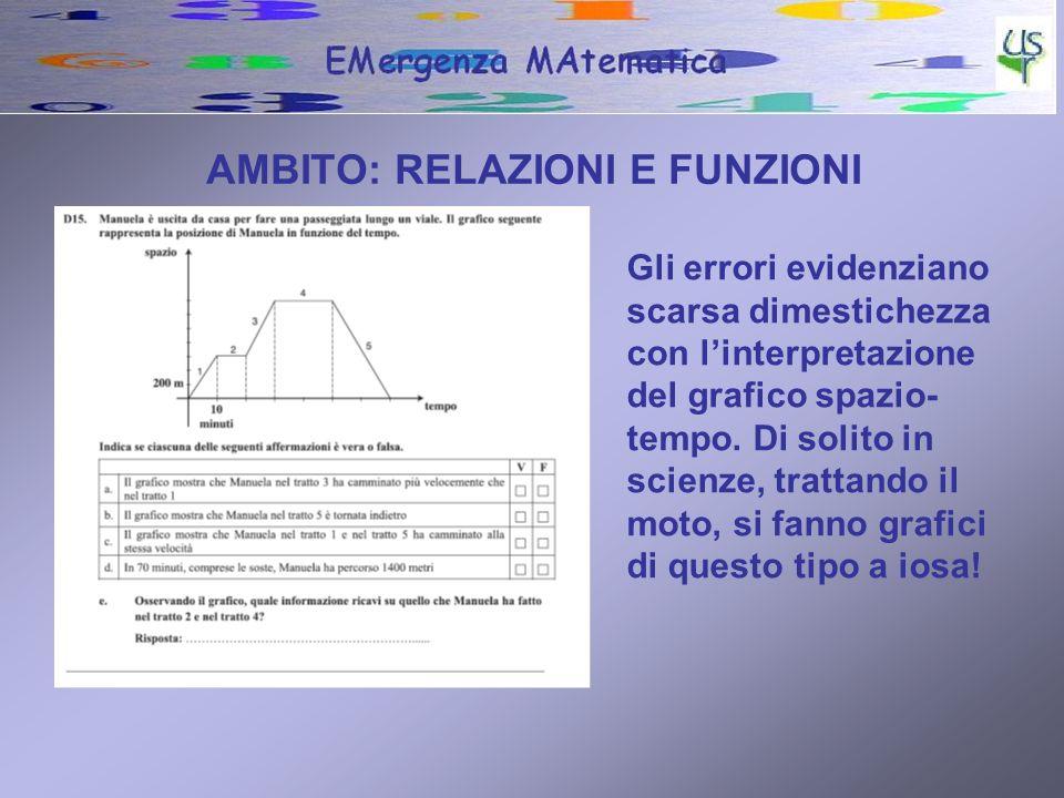 AMBITO: RELAZIONI E FUNZIONI Gli errori evidenziano scarsa dimestichezza con linterpretazione del grafico spazio- tempo.