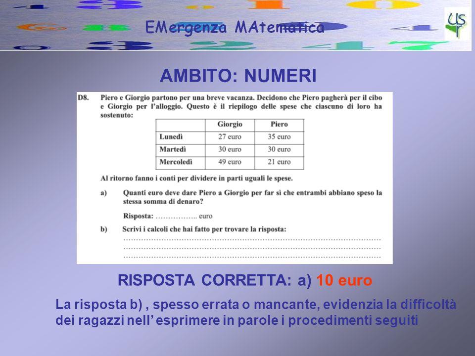 AMBITO: NUMERI RISPOSTA CORRETTA: a) 10 euro La risposta b), spesso errata o mancante, evidenzia la difficoltà dei ragazzi nell esprimere in parole i procedimenti seguiti