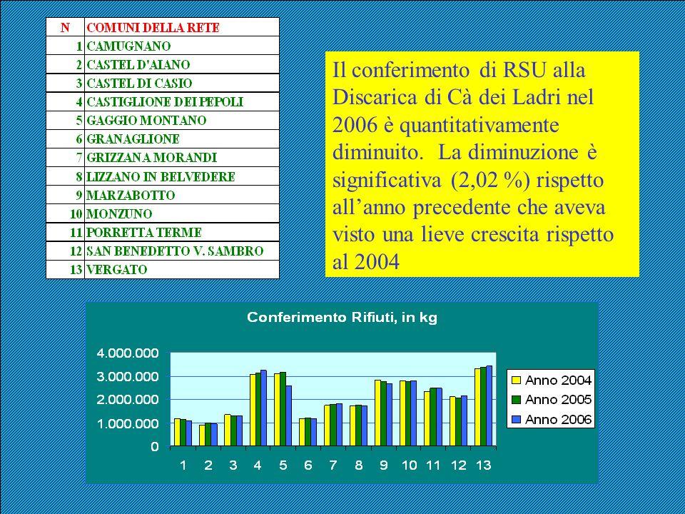 Il conferimento di RSU alla Discarica di Cà dei Ladri nel 2006 è quantitativamente diminuito. La diminuzione è significativa (2,02 %) rispetto allanno
