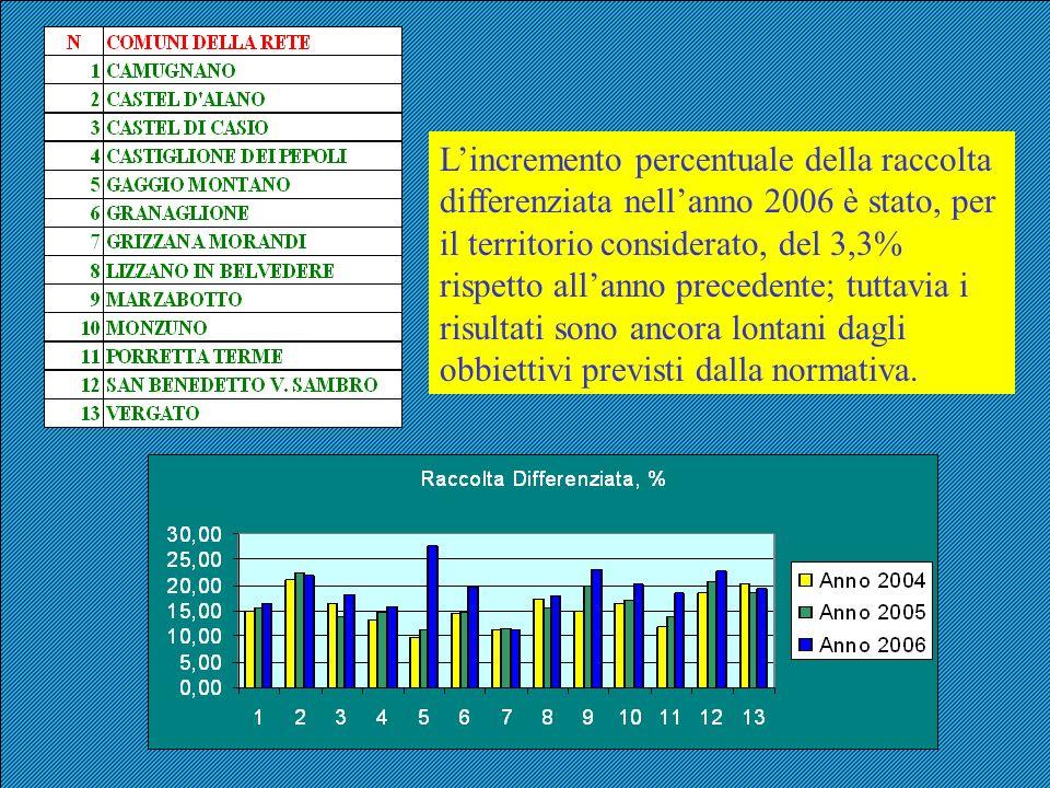 Lincremento percentuale della raccolta differenziata nellanno 2006 è stato, per il territorio considerato, del 3,3% rispetto allanno precedente; tutta