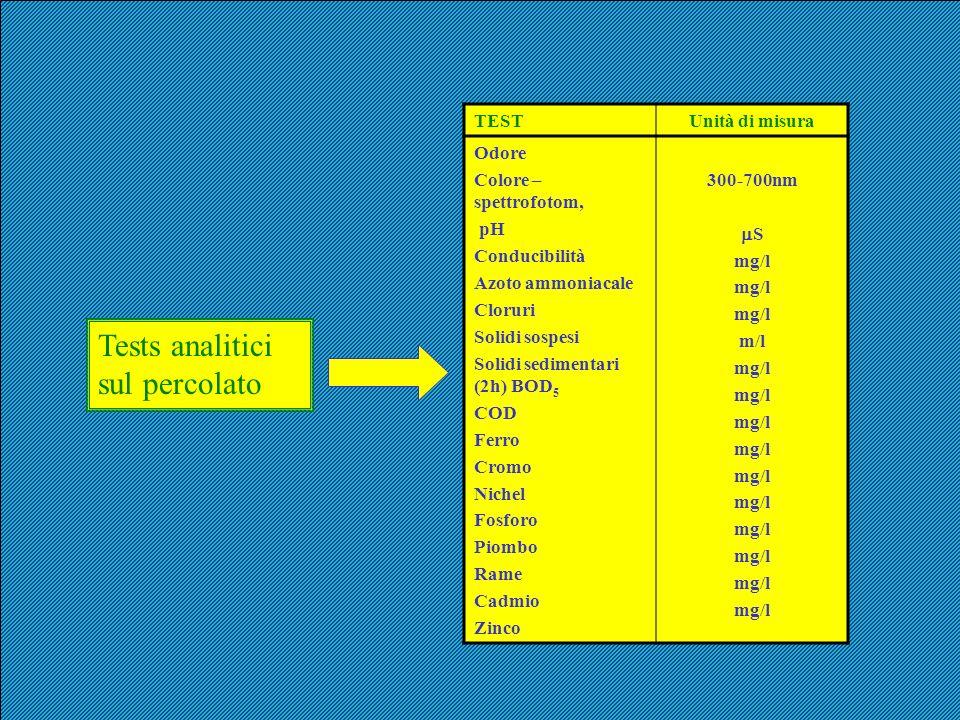 Tests analitici sul percolato TESTUnità di misura Odore Colore – spettrofotom, pH Conducibilità Azoto ammoniacale Cloruri Solidi sospesi Solidi sedime