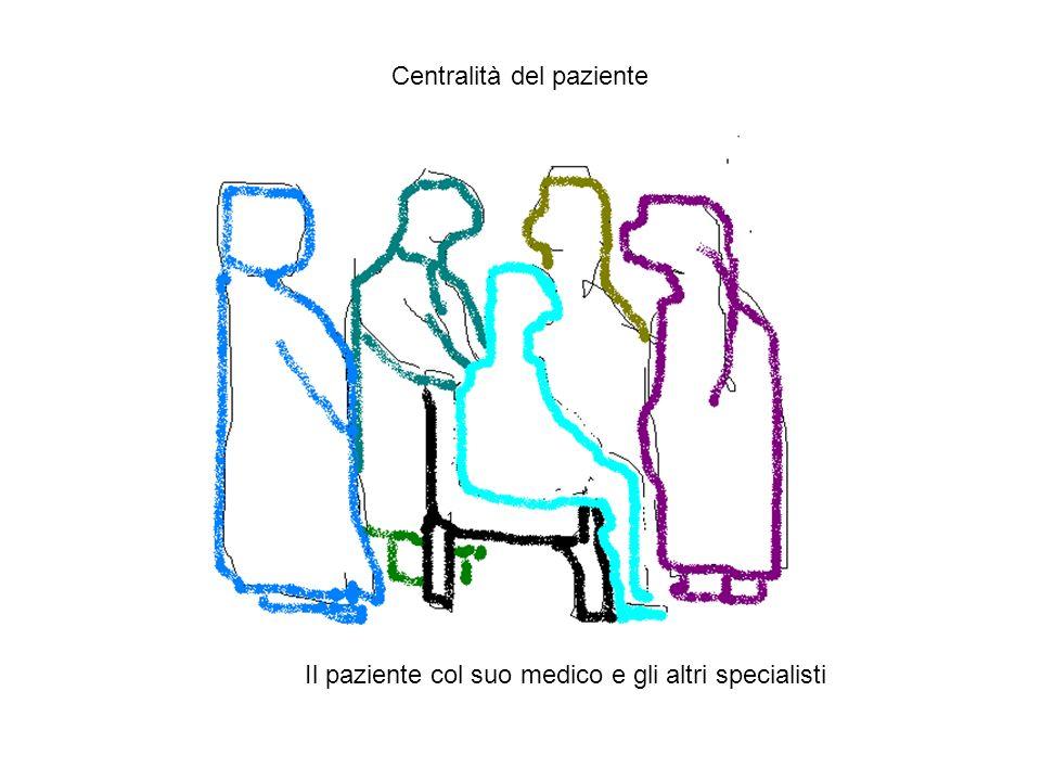 Il paziente col suo medico e gli altri specialisti Centralità del paziente