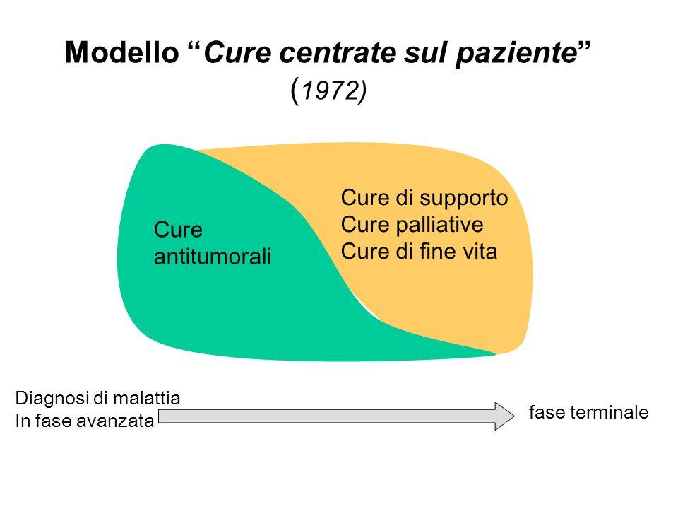Cure antitumorali Cure di supporto Cure palliative Cure di fine vita fase terminale Diagnosi di malattia In fase avanzata Modello Cure centrate sul paziente ( 1972)