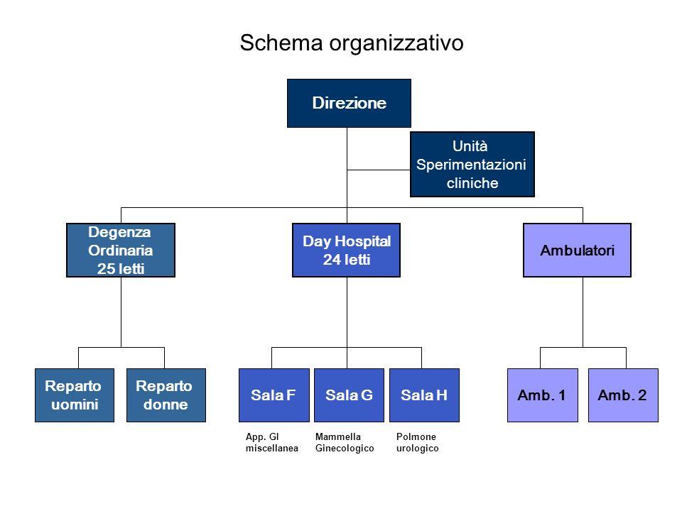 Direzione Degenza Ordinaria 25 letti Ambulatori Reparto uomini Reparto donne Sala FSala GSala HAmb.