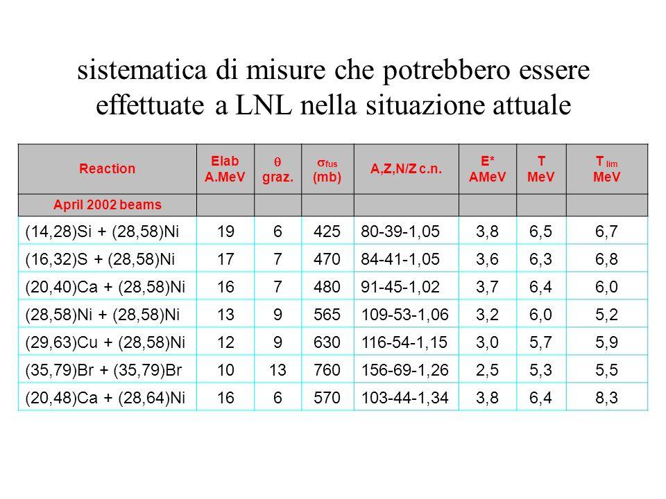 sistematica di misure che potrebbero essere effettuate a LNL nella situazione attuale Reaction Elab A.MeV graz. fus (mb) A,Z,N/Z c.n. E* AMeV T MeV T