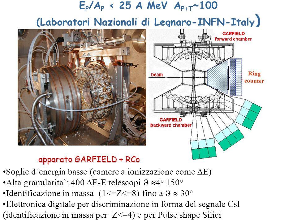 E P /A P < 25 A MeV A P+T ~100 (Laboratori Nazionali di Legnaro-INFN-Italy ) Soglie denergia basse (camere a ionizzazione come ΔE) Alta granularita: 400 ΔE-E telescopi 4 o- 150 o Identificazione in massa (1<=Z<=8) fino a 30 o Elettronica digitale per discriminazione in forma del segnale CsI (identificazione in massa per Z<=4) e per Pulse shape Silici apparato GARFIELD + RCo