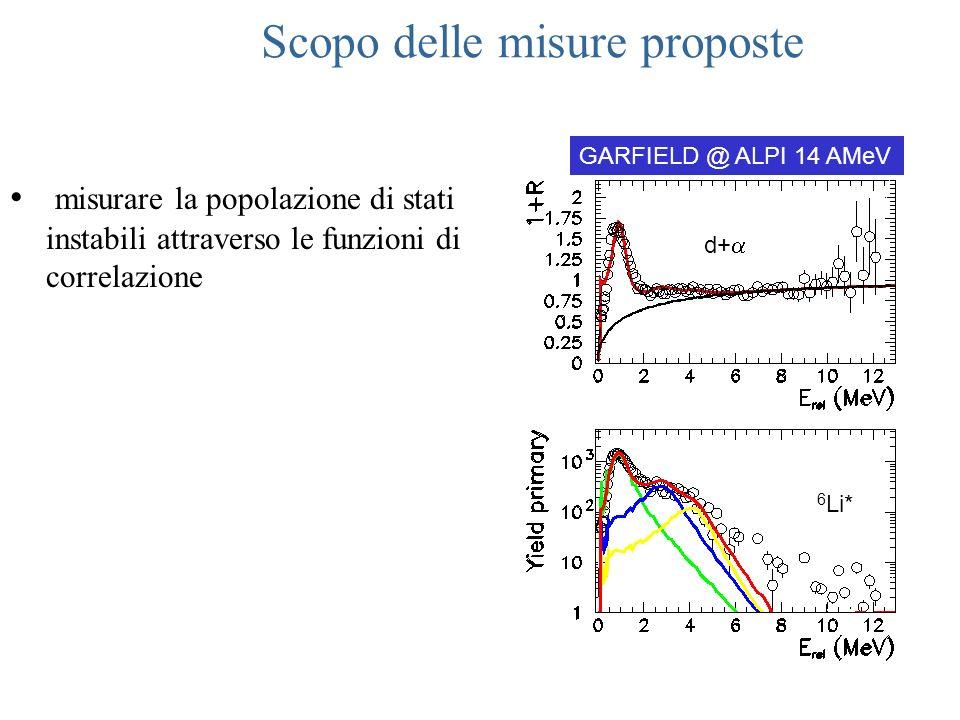misurare la popolazione di stati instabili attraverso le funzioni di correlazione d+ 6 Li* GARFIELD @ ALPI 14 AMeV Scopo delle misure proposte