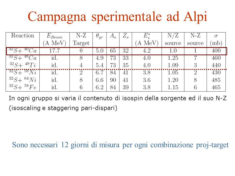 Campagna sperimentale ad Alpi In ogni gruppo si varia il contenuto di isospin della sorgente ed il suo N-Z (isoscaling e staggering pari-dispari) Sono necessari 12 giorni di misura per ogni combinazione proj-target
