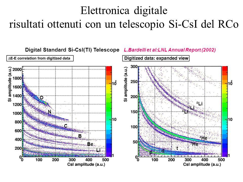 Elettronica digitale risultati ottenuti con un telescopio Si-CsI del RCo Digital Standard Si-CsI(Tl) Telescope L.Bardelli et al:LNL Annual Report (2002) O N B C Li Be 7 Li 4 He d 3 He p t 6 Li 8 Li