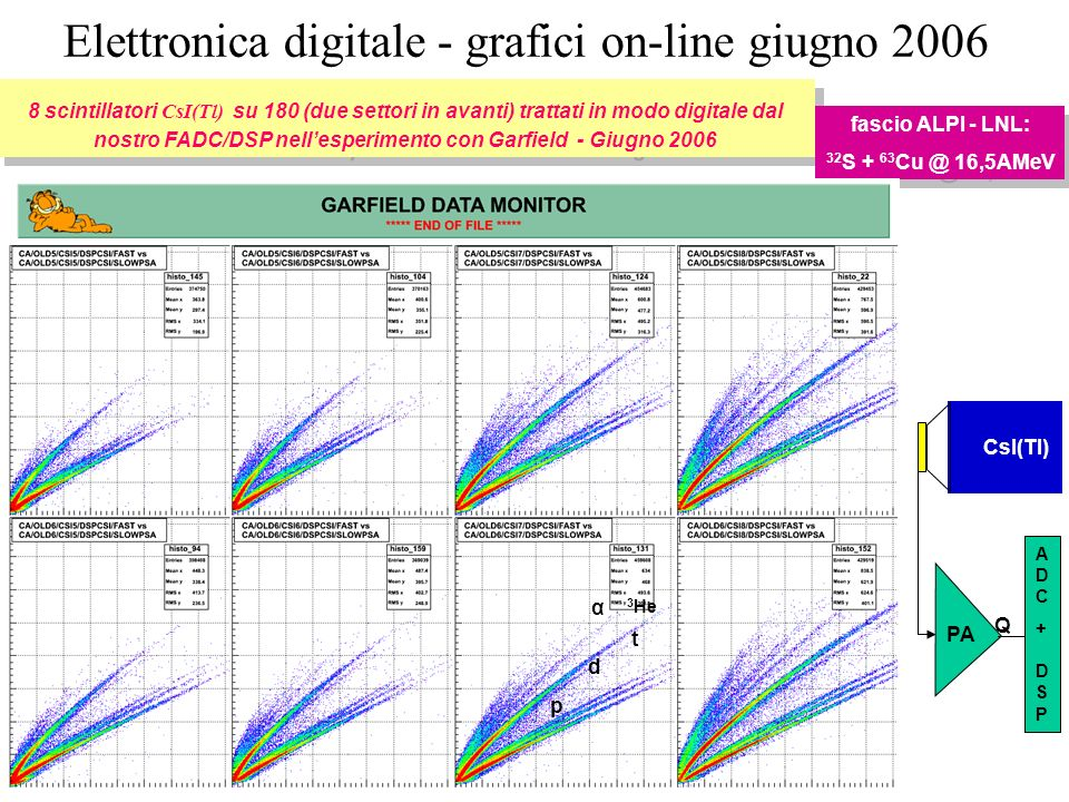 Elettronica digitale - grafici on-line giugno 2006 8 scintillatori CsI(Tl) su 180 (due settori in avanti) trattati in modo digitale dal nostro FADC/DSP nellesperimento con Garfield - Giugno 2006 fascio ALPI - LNL: 32 S + 63 Cu @ 16,5AMeV fascio ALPI - LNL: 32 S + 63 Cu @ 16,5AMeV CsI(Tl) PA ADC+ DSPADC+ DSP Q p d t α 3 He