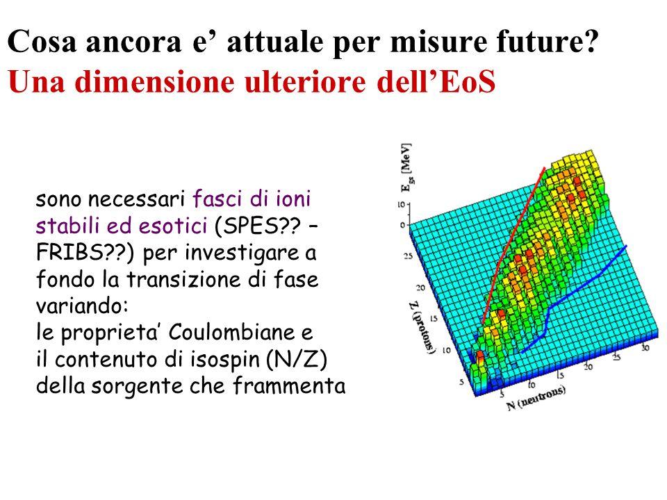 Cosa ancora e attuale per misure future? Una dimensione ulteriore dellEoS sono necessari fasci di ioni stabili ed esotici (SPES?? – FRIBS??) per inves