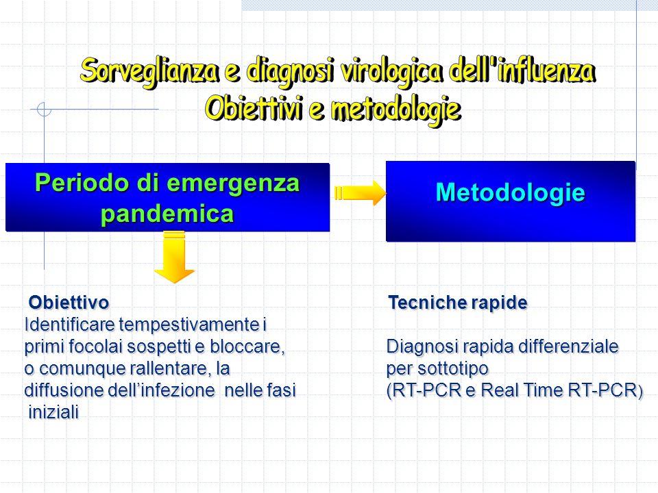 Periodo di emergenza pandemica pandemica MetodologieMetodologie Obiettivo Obiettivo Identificare tempestivamente i Identificare tempestivamente i prim