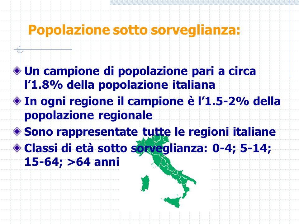 Un campione di popolazione pari a circa l1.8% della popolazione italiana In ogni regione il campione è l1.5-2% della popolazione regionale Sono rappre