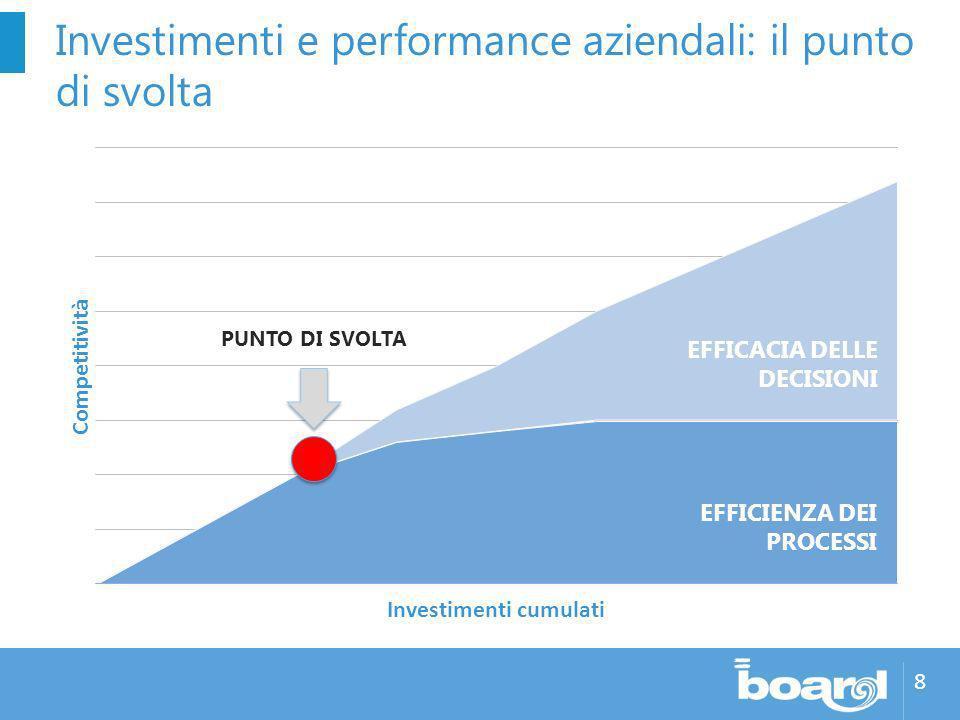 8 Investimenti e performance aziendali: il punto di svolta EFFICACIA DELLE DECISIONI PUNTO DI SVOLTA