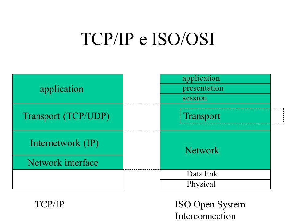 TCP/IP e ISO/OSI application Transport (TCP/UDP) Internetwork (IP) Network interface application Transport Network presentation session Data link Physical TCP/IPISO Open System Interconnection