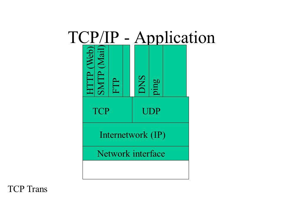 TCP/IP - Application Internetwork (IP) Network interface TCPUDP TCP Trans HTTP (Web) SMTP (Mail) FTP ping DNS