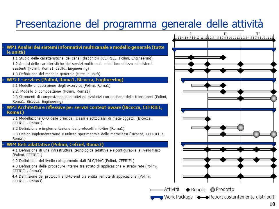 10 Presentazione del programma generale delle attività »WP1 Analisi dei sistemi informativi multicanale e modello generale (tutte le unità) 1.1 Studio delle caratteristiche dei canali disponibili (CEFRIEL, Polimi, Engineering) 1.2 Analisi delle caratteristiche dei servizi multicanale e del loro utilizzo nei sistemi esistenti (Polimi, Roma1, ISUFI, Engineering) 1.3 Definizione del modello generale (tutte le unità) »WP2 E-services (Polimi, Roma1, Bicocca, Engineering) 2.1 Modello di descrizione degli e-service (Polimi, Roma1) 2.2.