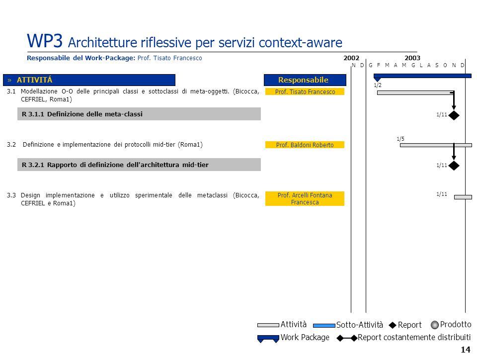 14 WP3 Architetture riflessive per servizi context-aware 2002 N D G F M A M G L A S O N D Prof.