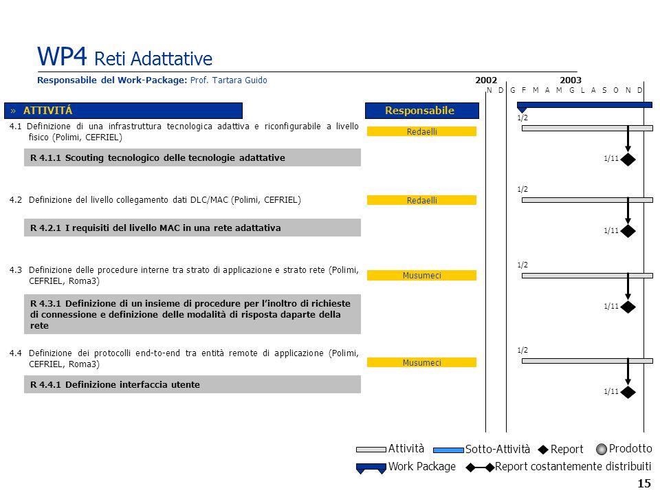 15 WP4 Reti Adattative 2002 N D G F M A M G L A S O N D Musumeci Responsabile Musumeci 2003 Redaelli R 4.3.1 Definizione di un insieme di procedure per linoltro di richieste di connessione e definizione delle modalità di risposta daparte della rete R 4.4.1 Definizione interfaccia utente 4.2 Definizione del livello collegamento dati DLC/MAC (Polimi, CEFRIEL) 4.4 Definizione dei protocolli end-to-end tra entità remote di applicazione (Polimi, CEFRIEL, Roma3) 4.1 Definizione di una infrastruttura tecnologica adattiva e riconfigurabile a livello fisico (Polimi, CEFRIEL) »ATTIVITÁ Responsabile del Work-Package: Prof.
