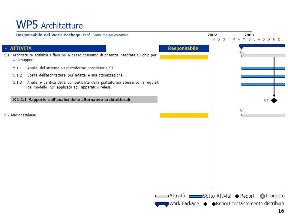 16 WP5 Architetture 2002 N D G F M A M G L A S O N D Responsabile 2003 5.2 Microdatabase 5.1 Architetture scalabili e flessibili a basso consumo di potenza integrate su chip per web support »ATTIVITÁ Responsabile del Work-Package: Prof.