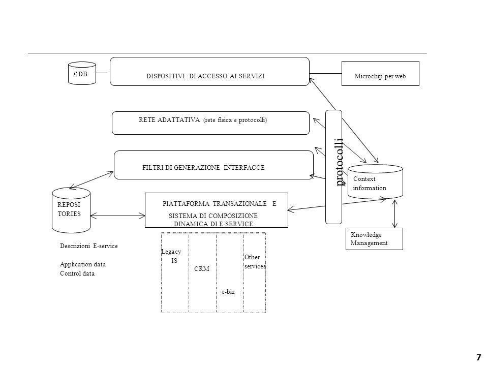 18 Responsabile del Work-Package: Prof.Atzeni Paolo 2002 N D G F M A M G L A S O N D Prof.