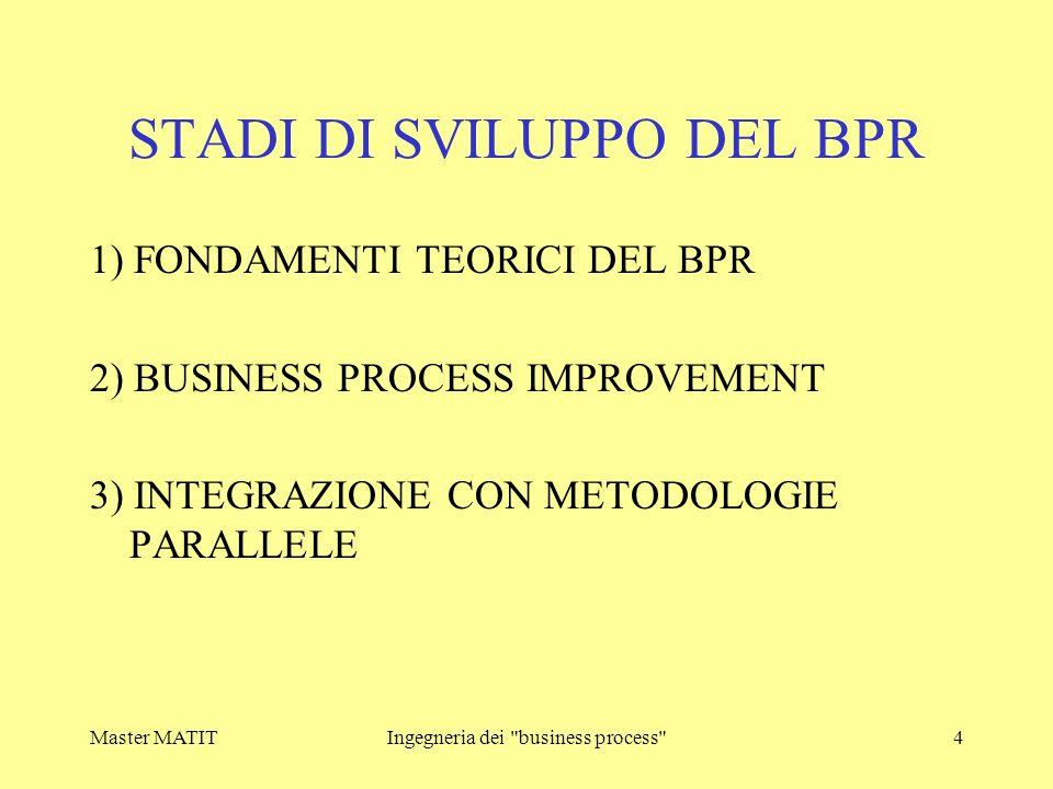 Master MATITIngegneria dei business process 15 BP Primario e di supporto