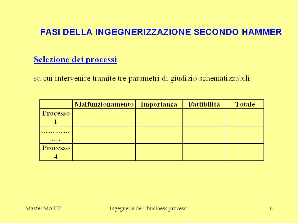 Master MATITIngegneria dei business process 17 Processo di reengineering: Fasi