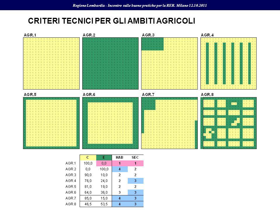 CRITERI TECNICI PER GLI AMBITI AGRICOLI Regione Lombardia - Incontro sulle buone pratiche per la RER. Milano 12.10.2011