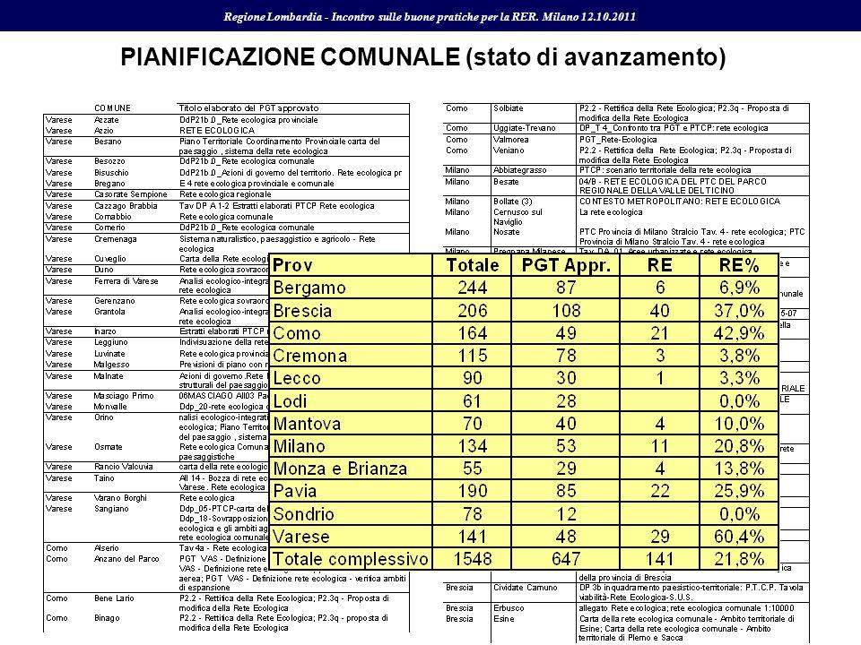 Regione Lombardia - Incontro sulle buone pratiche per la RER. Milano 12.10.2011 PIANIFICAZIONE COMUNALE (stato di avanzamento)