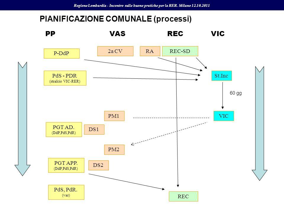 2a CV PdS - PDR (stralcio VIC-RER) REC-SDRA P-DdP St.Inc 60 gg VICPM1 PGT AD. (DdP,PdS,PdR) DS1 REC PGT APP. (DdP,PdS,PdR) PdS, PdR. (var) DS2 PM2 PPV