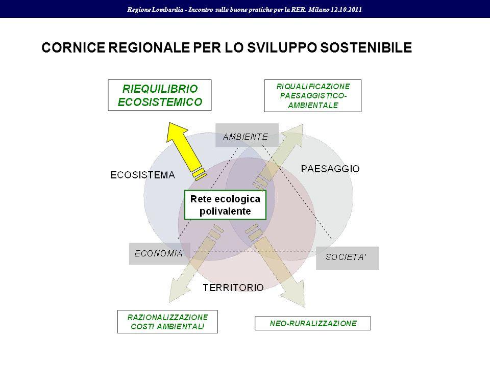 CORNICE REGIONALE PER LO SVILUPPO SOSTENIBILE Regione Lombardia - Incontro sulle buone pratiche per la RER. Milano 12.10.2011