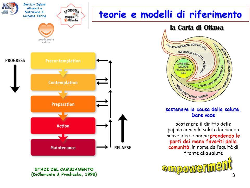 STADI DEL CAMBIAMENTO (DiClemente & Prochaska, 1998) teorie e modelli di riferimento Servizio Igiene Alimenti e Nutrizione di Lamezia Terme sostenere