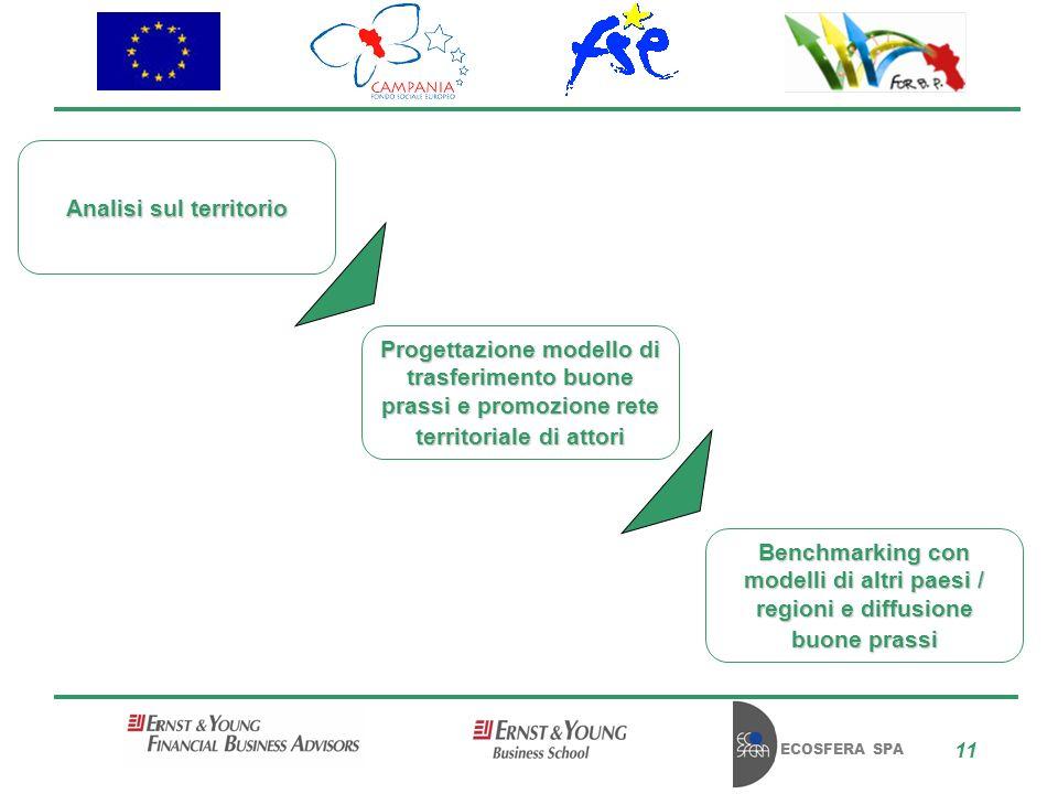ECOSFERA SPA 11 Attivià svolte Progettazione modello di trasferimento buone prassi e promozione rete territoriale di attori Benchmarking con modelli di altri paesi / regioni e diffusione buone prassi Analisi sul territorio